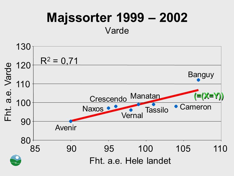 Majssorter 1999 – 2002 Varde R2 = 0,71. 80. 90. 100. 110. 120. 130. 85. 95. 105. Fht. a.e. Hele landet.
