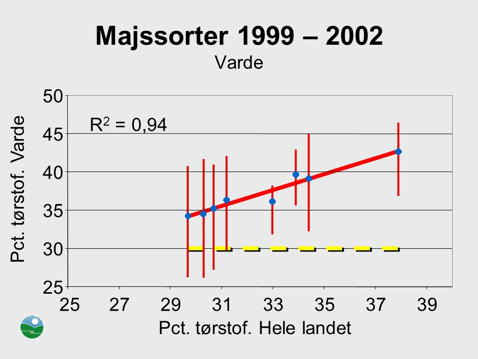 Majssorter 1999 – 2002 Varde R2 = 0,94. 25. 30. 35. 40. 45. 50. 27. 29. 31. 33. 37. 39.