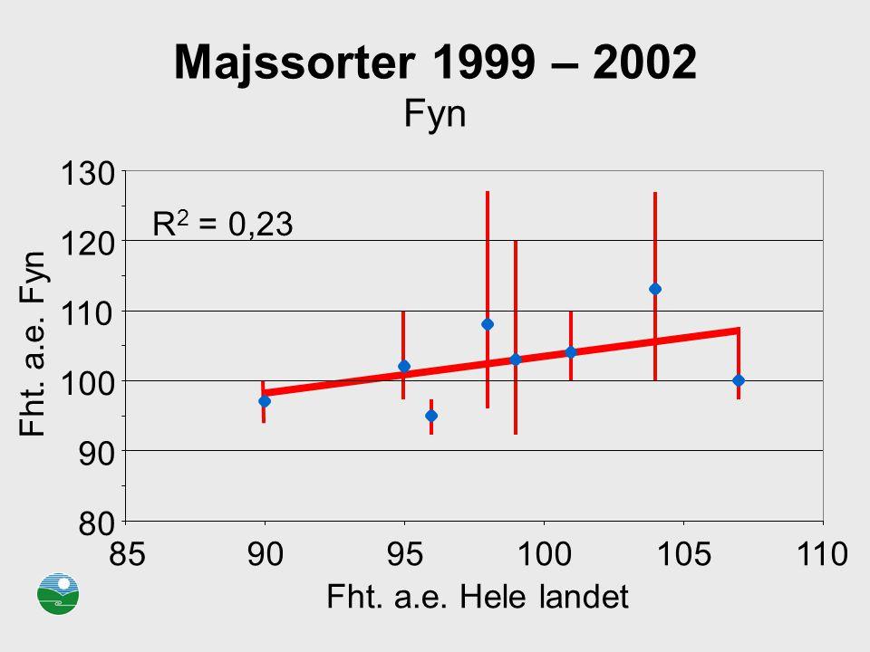 Majssorter 1999 – 2002 Fyn R2 = 0,23. 80. 90. 100. 110. 120. 130. 85. 95. 105. Fht. a.e. Hele landet.