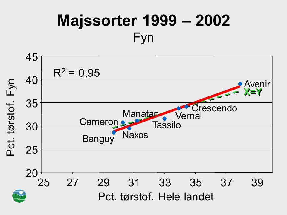 Majssorter 1999 – 2002 Fyn R2 = 0,95. 20. 25. 30. 35. 40. 45. 27. 29. 31. 33. 37. 39. Pct. tørstof. Hele landet.