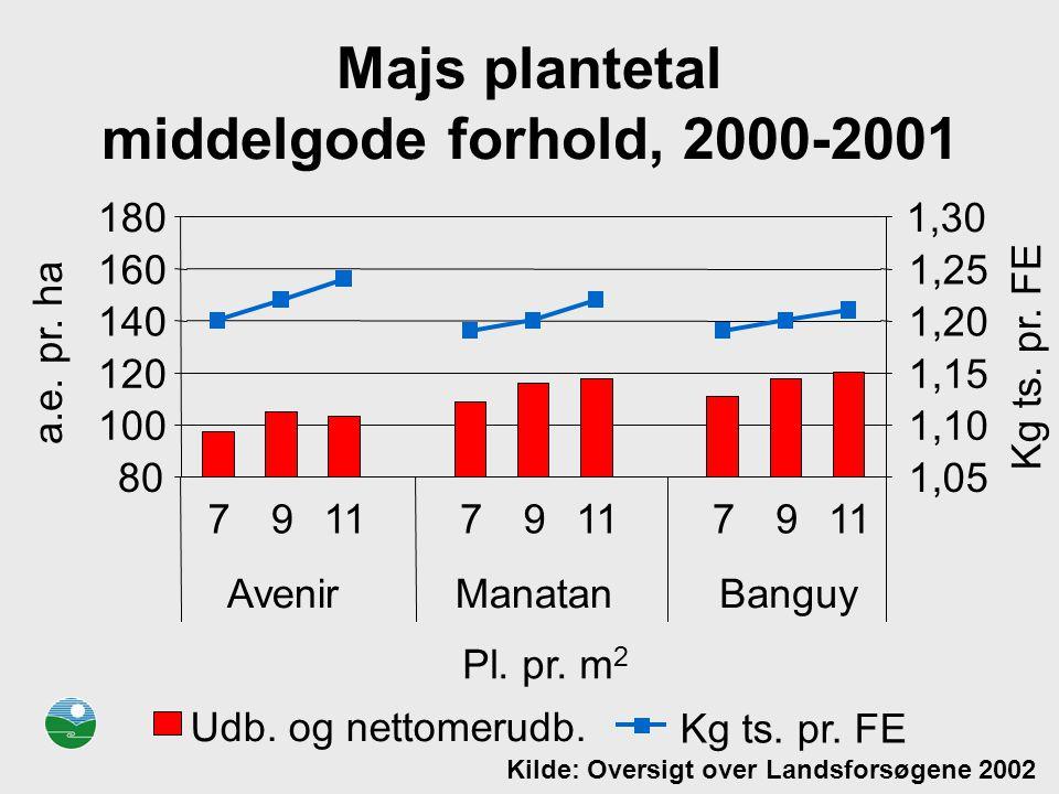 Majs plantetal middelgode forhold, 2000-2001
