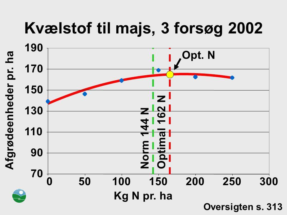 Kvælstof til majs, 3 forsøg 2002