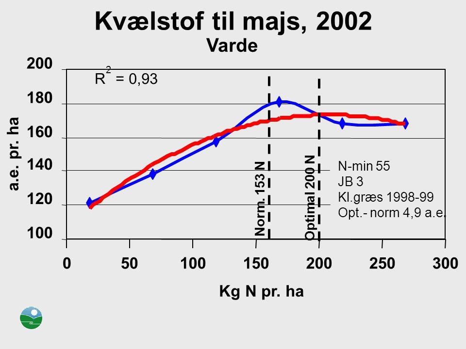 Kvælstof til majs, 2002 Varde 200 180 160 a.e. pr. ha 140 120 100 50