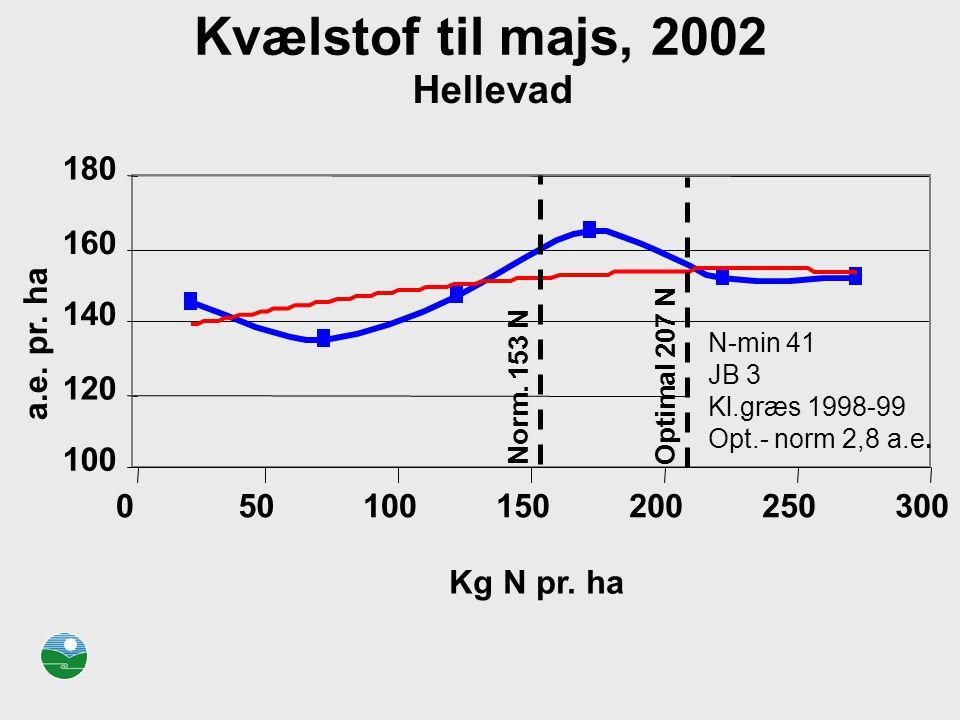 Kvælstof til majs, 2002 Hellevad 180 160 140 a.e. pr. ha 120 100 50