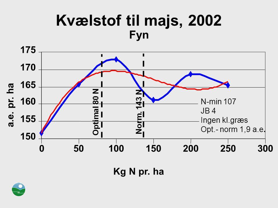 Kvælstof til majs, 2002 Fyn 175 170 165 160 a.e. pr. ha 155 150 50 100