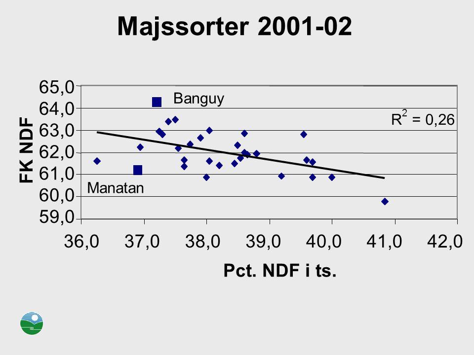Majssorter 2001-02 65,0. Banguy. 64,0. 2. R. = 0,26. 63,0. FK NDF. 62,0. 61,0. Manatan. 60,0.