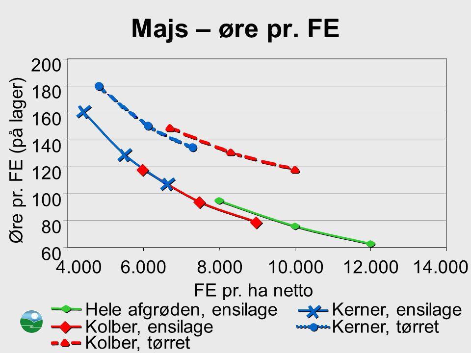 Majs – øre pr. FE 200 180 160 140 Øre pr. FE (på lager) 120 100 80 60