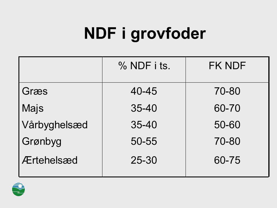 NDF i grovfoder 70 - 80 50 55 Grønbyg 60 75 25 30 Ærtehelsæd 35 40