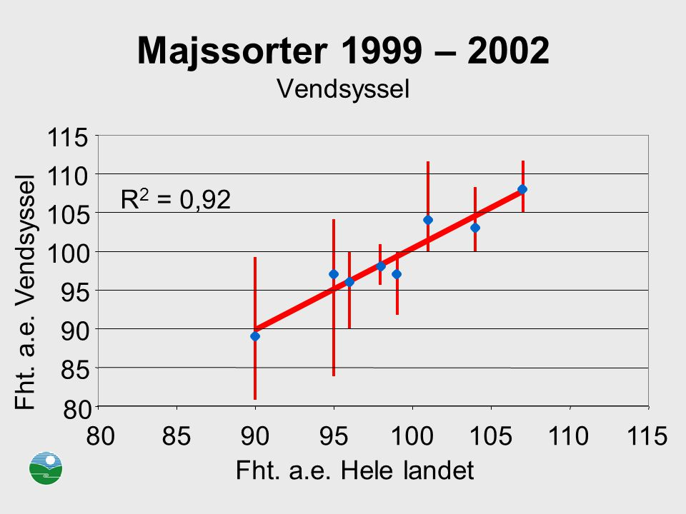 Majssorter 1999 – 2002 Vendsyssel