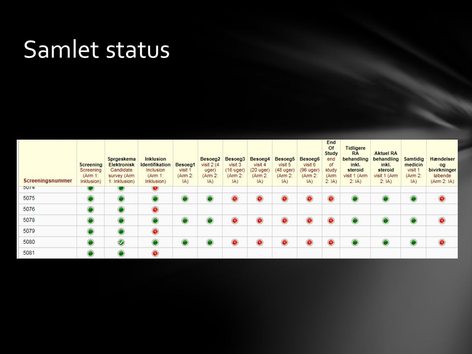 Samlet status
