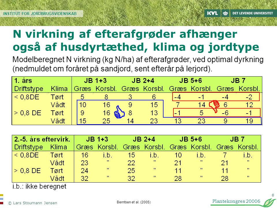 N virkning af efterafgrøder afhænger også af husdyrtæthed, klima og jordtype