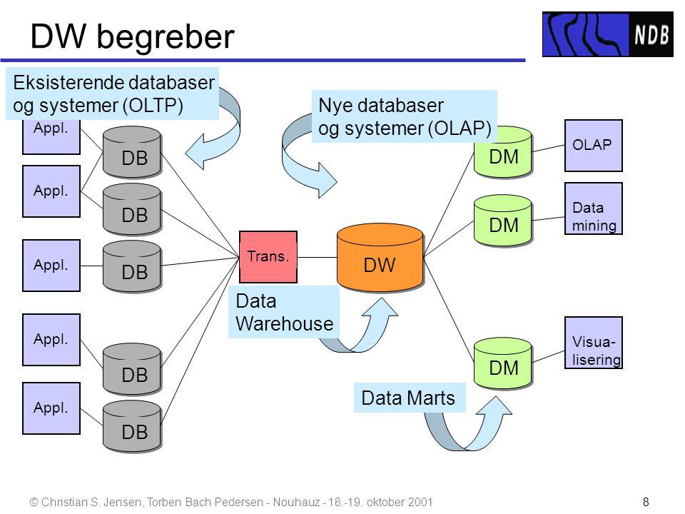 DW begreber Eksisterende databaser og systemer (OLTP) Nye databaser