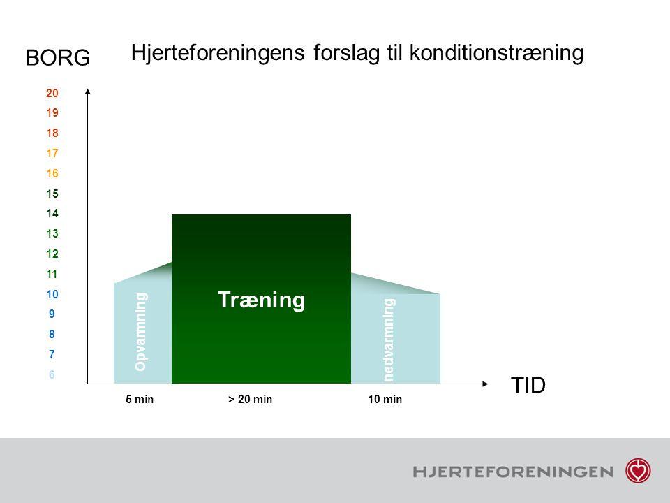Hjerteforeningens forslag til konditionstræning BORG