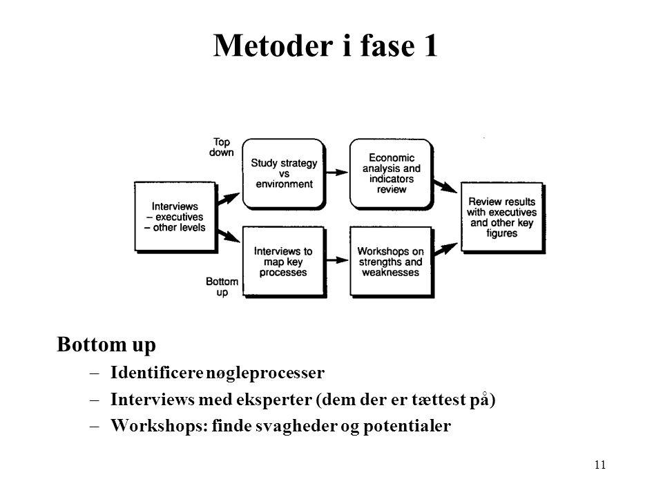 Metoder i fase 1 Bottom up Identificere nøgleprocesser