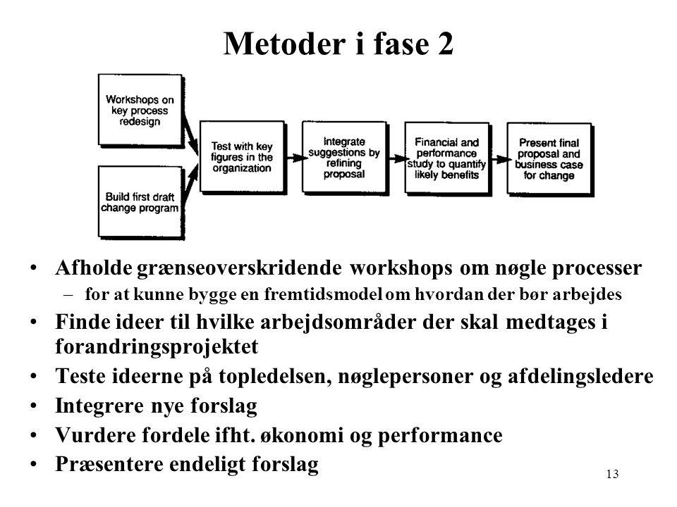 Metoder i fase 2 Afholde grænseoverskridende workshops om nøgle processer. for at kunne bygge en fremtidsmodel om hvordan der bør arbejdes.