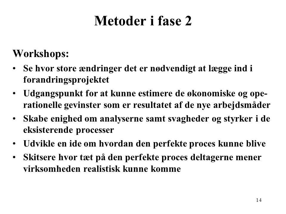 Metoder i fase 2 Workshops: