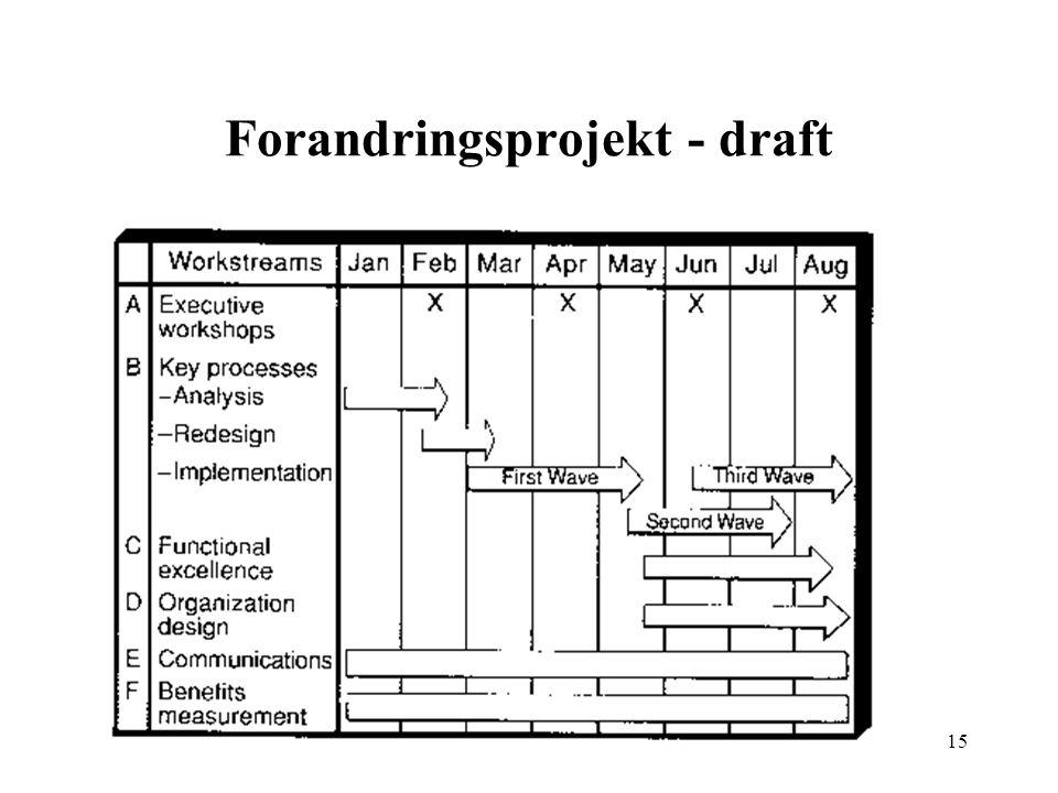 Forandringsprojekt - draft