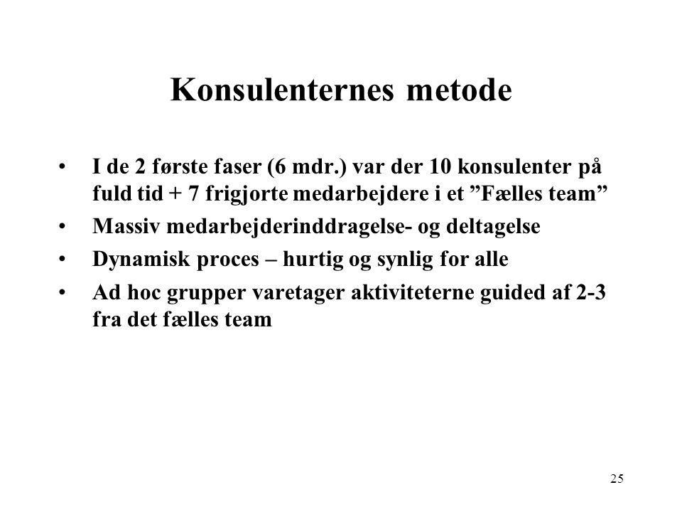 Konsulenternes metode