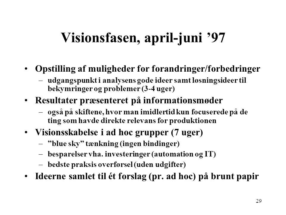 Visionsfasen, april-juni '97