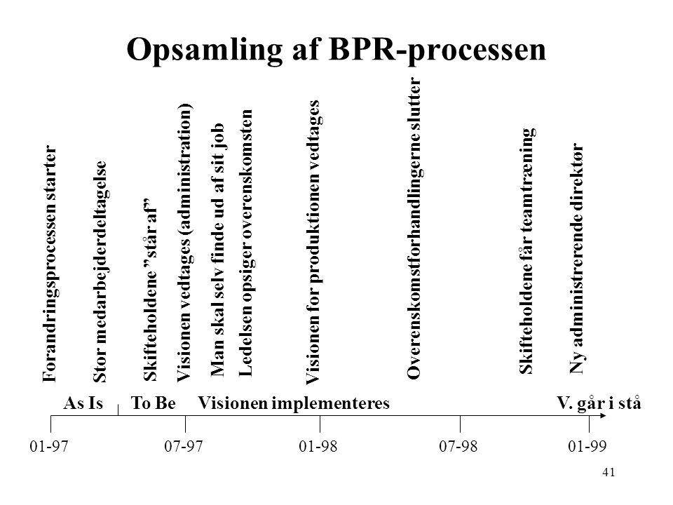 Opsamling af BPR-processen