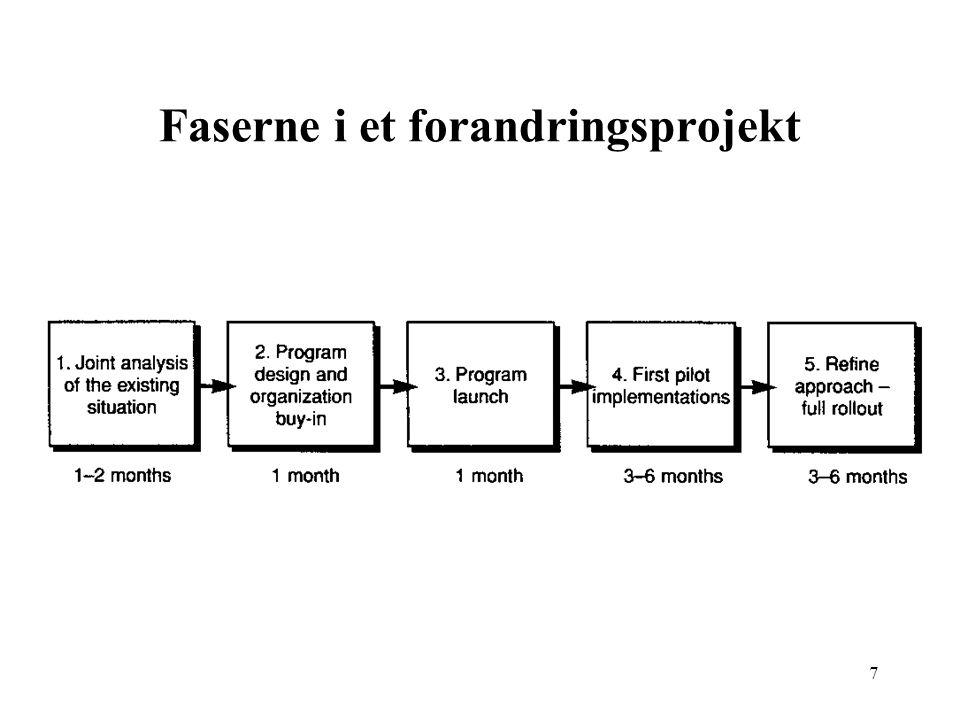 Faserne i et forandringsprojekt