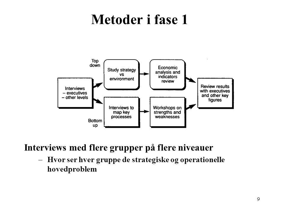 Metoder i fase 1 Interviews med flere grupper på flere niveauer