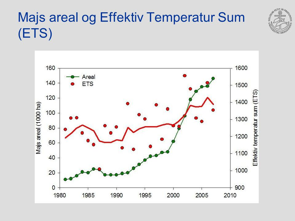 Majs areal og Effektiv Temperatur Sum (ETS)