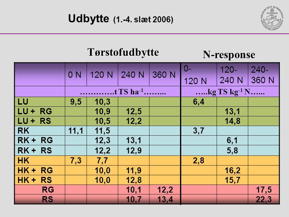 Udbytte (1.-4. slæt 2006) Tørstofudbytte N-response 0 N 120 N 240 N