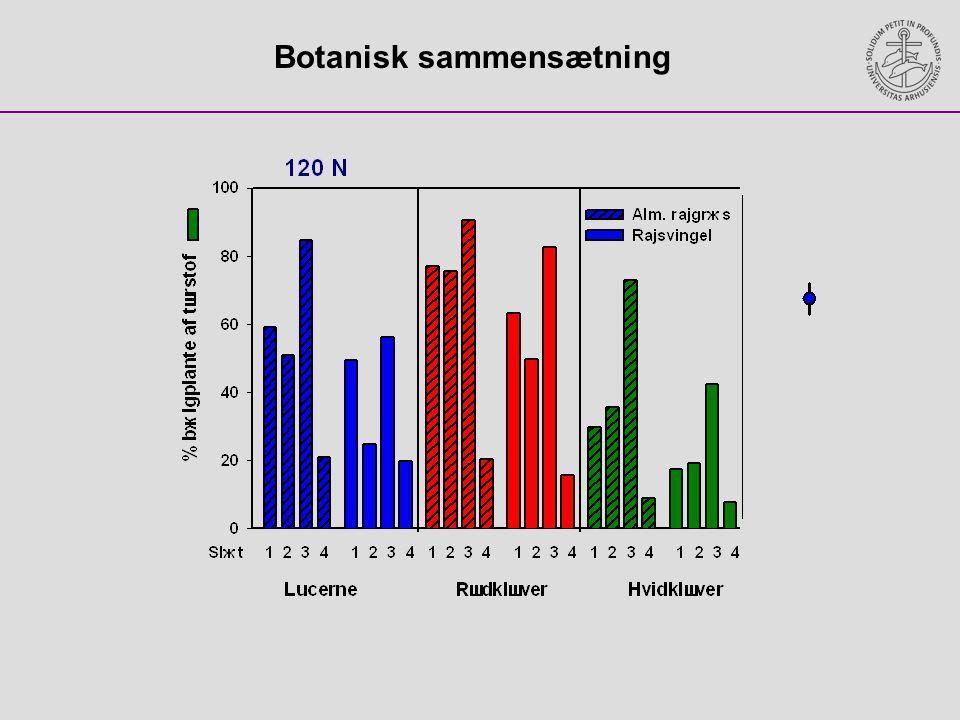 Botanisk sammensætning