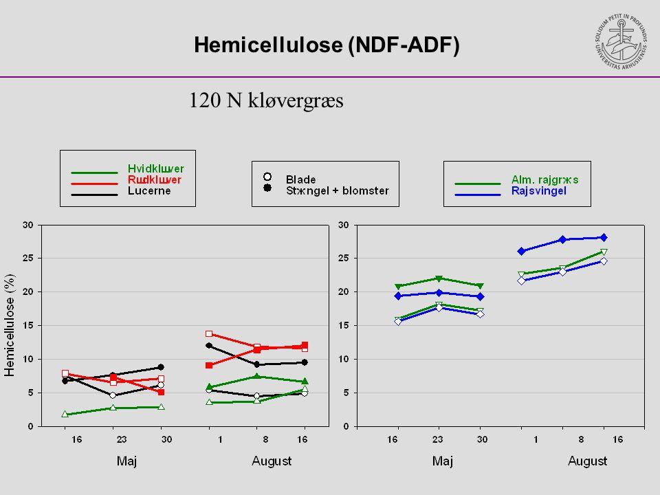 Hemicellulose (NDF-ADF)