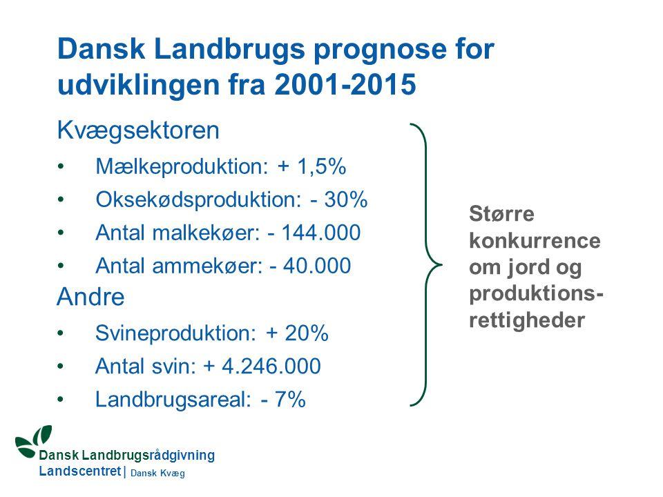 Dansk Landbrugs prognose for udviklingen fra 2001-2015