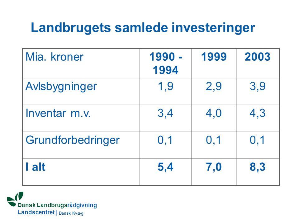 Landbrugets samlede investeringer