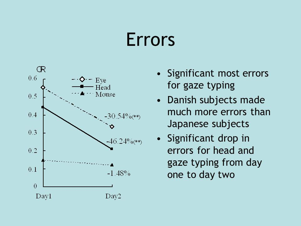 Errors Significant most errors for gaze typing