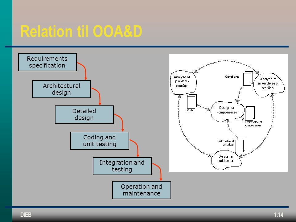Relation til OOA&D Requirements specification Architectural design