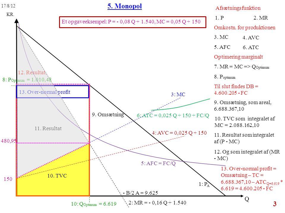 5. Monopol Q Afsætningsfunktion 1. P 2. MR
