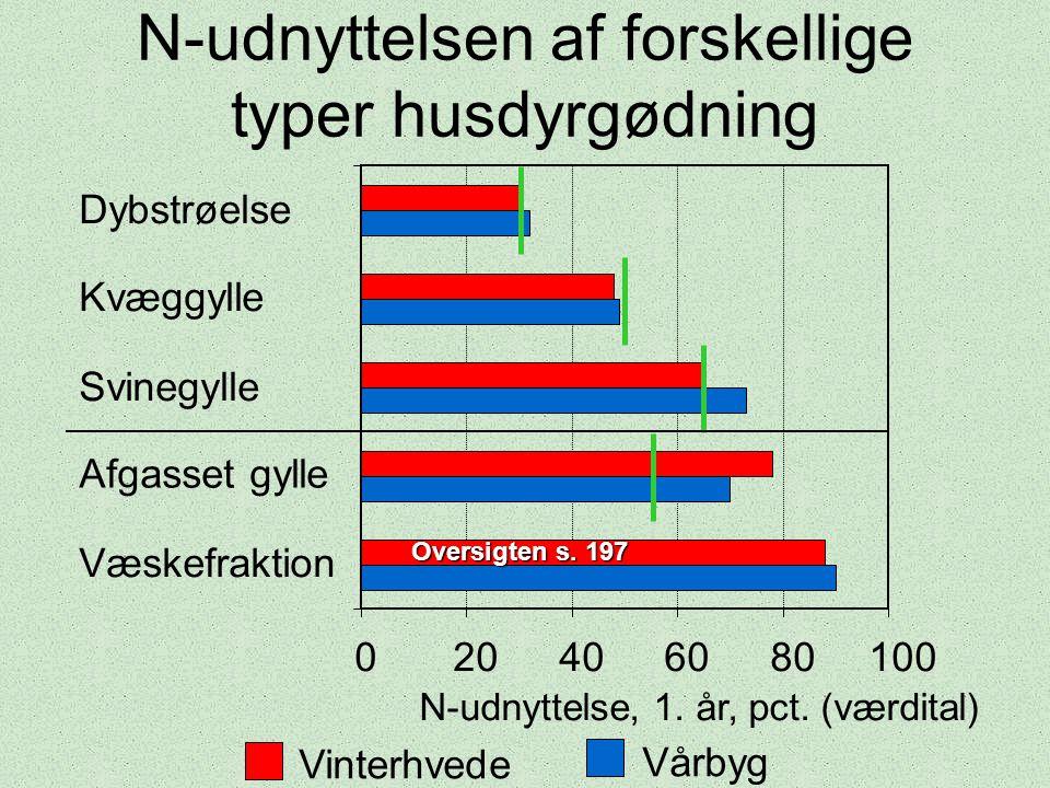 N-udnyttelsen af forskellige typer husdyrgødning