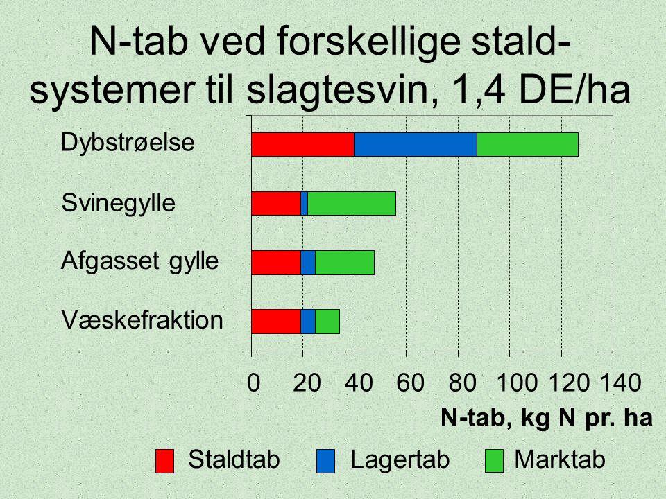 N-tab ved forskellige stald- systemer til slagtesvin, 1,4 DE/ha