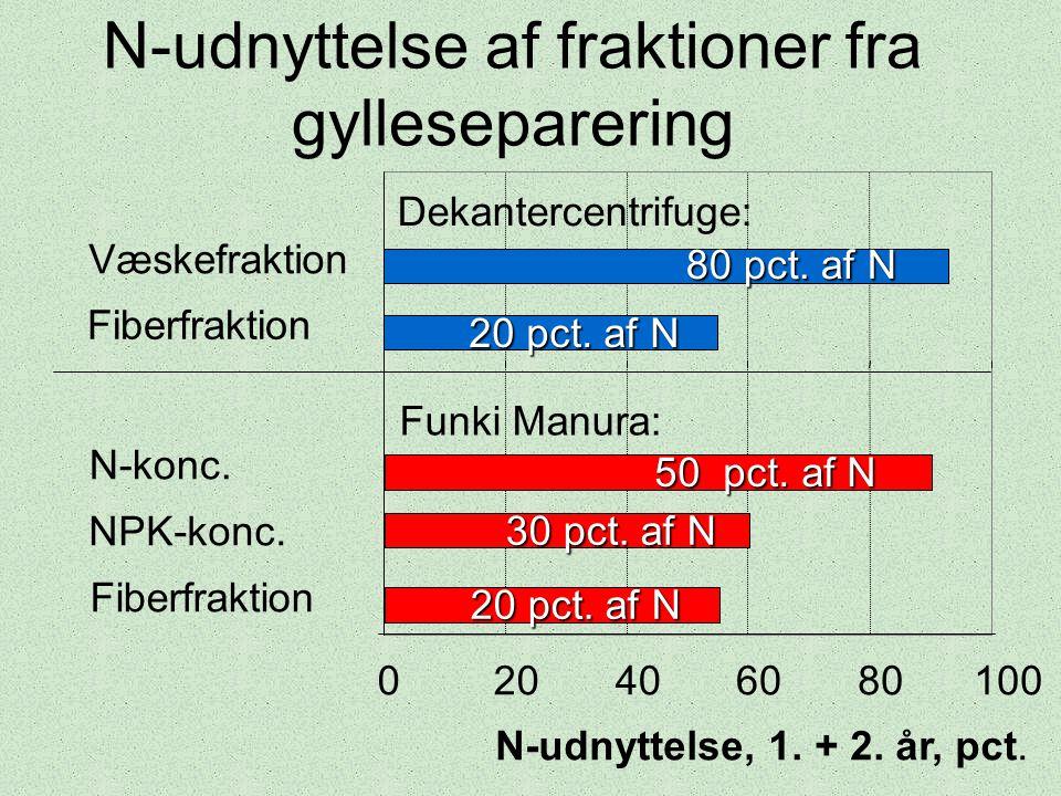 N-udnyttelse af fraktioner fra gylleseparering