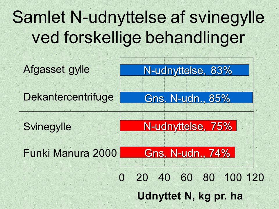 Samlet N-udnyttelse af svinegylle ved forskellige behandlinger