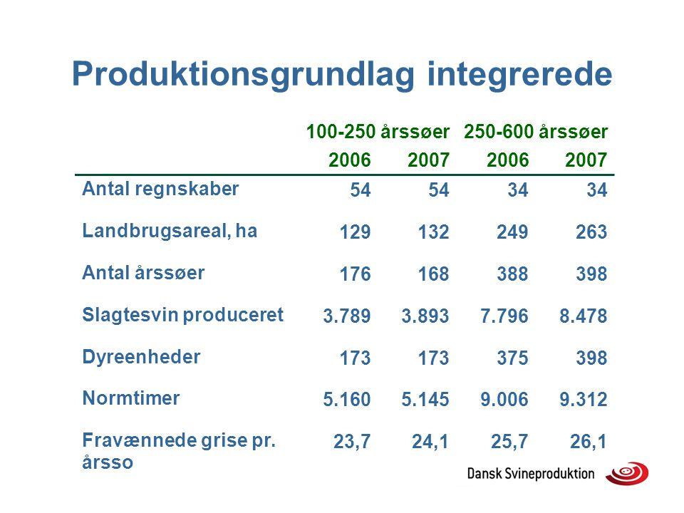 Produktionsgrundlag integrerede