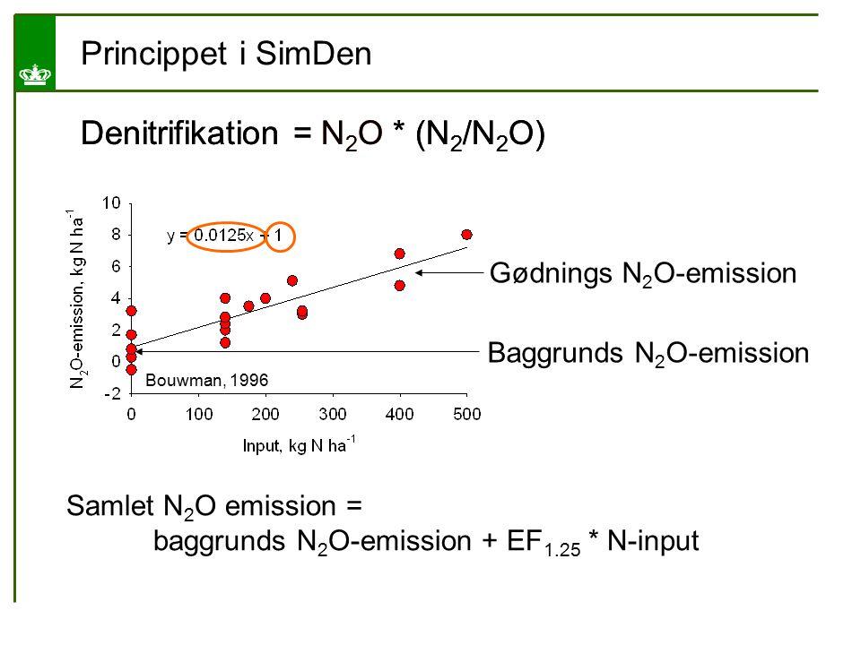 Denitrifikation = N2O * (N2/N2O) Denitrifikation = N2O * (N2/N2O)