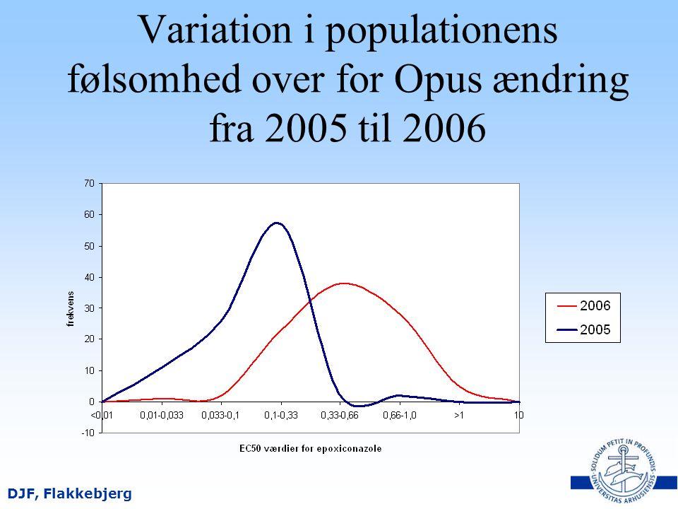 Variation i populationens følsomhed over for Opus ændring fra 2005 til 2006