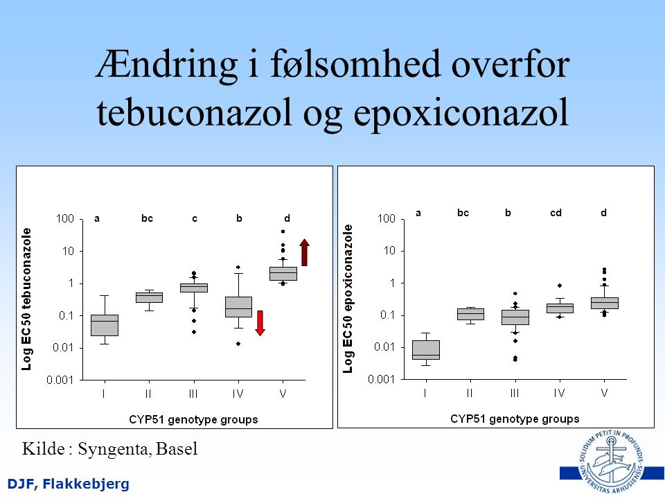 Ændring i følsomhed overfor tebuconazol og epoxiconazol