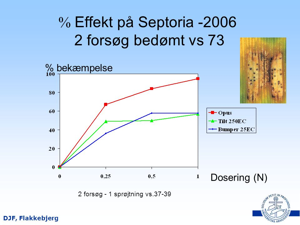 % Effekt på Septoria -2006 2 forsøg bedømt vs 73