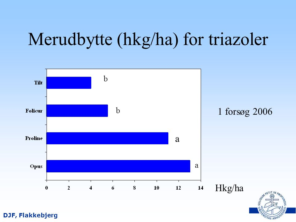 Merudbytte (hkg/ha) for triazoler