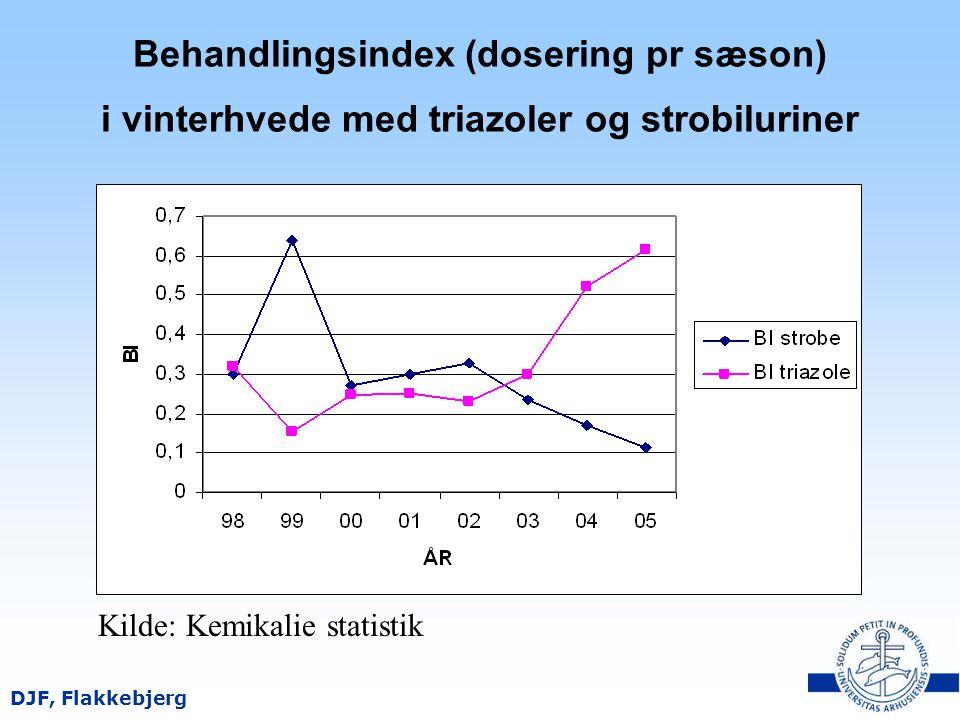 Behandlingsindex (dosering pr sæson) i vinterhvede med triazoler og strobiluriner