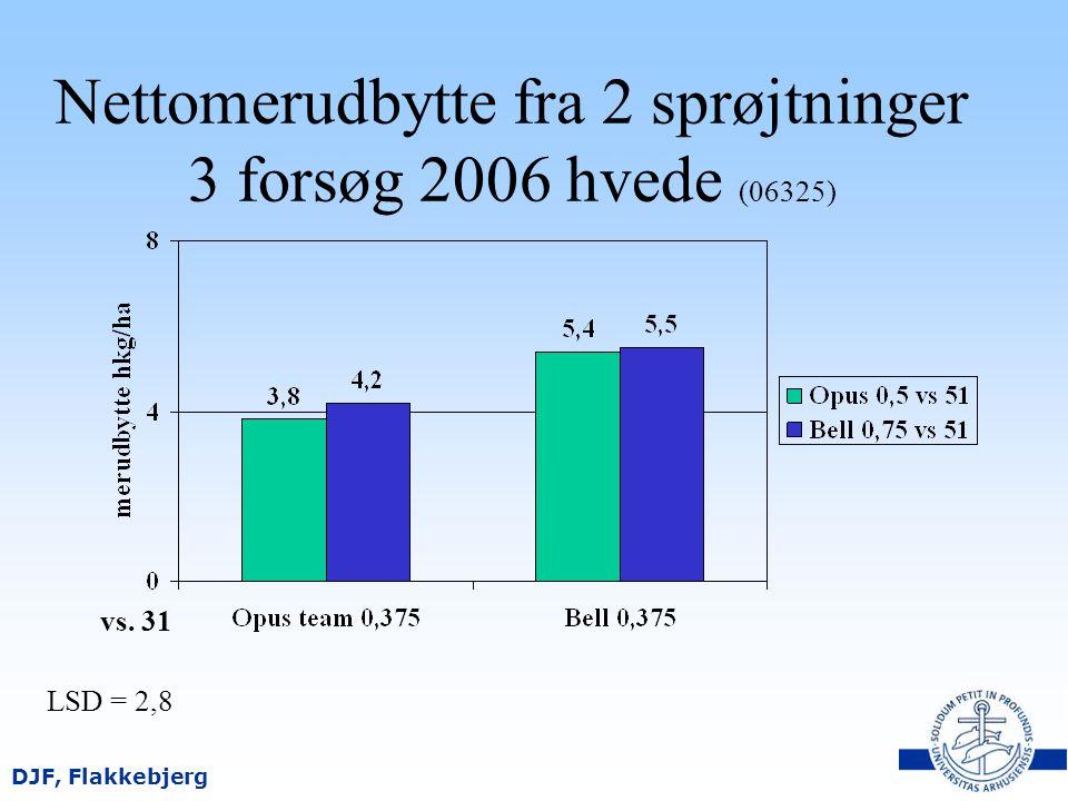 Nettomerudbytte fra 2 sprøjtninger 3 forsøg 2006 hvede (06325)