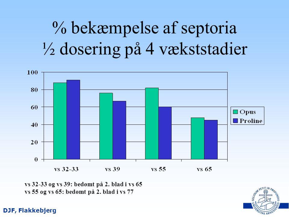 % bekæmpelse af septoria ½ dosering på 4 vækststadier