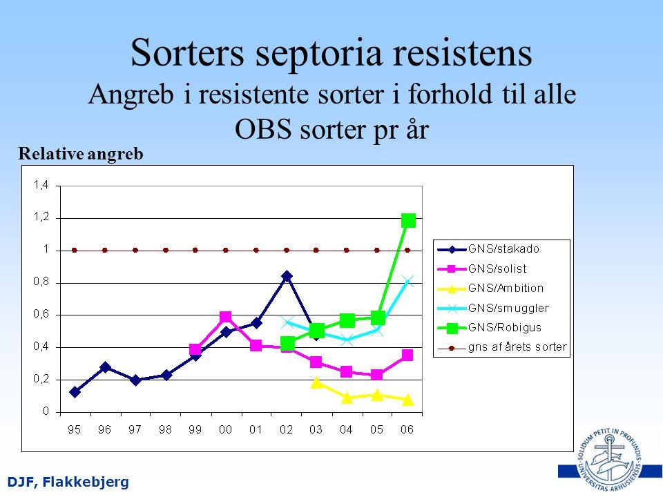 Sorters septoria resistens Angreb i resistente sorter i forhold til alle OBS sorter pr år