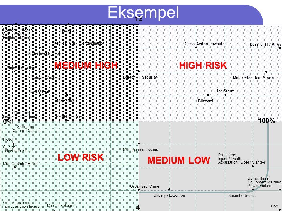 Eksempel MEDIUM HIGH HIGH RISK LOW RISK MEDIUM LOW 12 0%  100% 4  